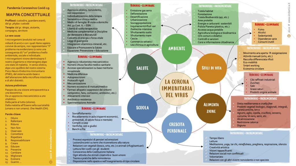 MAPPA concettuale covid19_28.03
